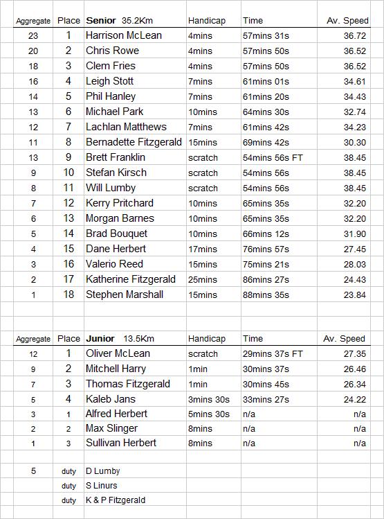 Korrine-results-25th-Aapril-2015