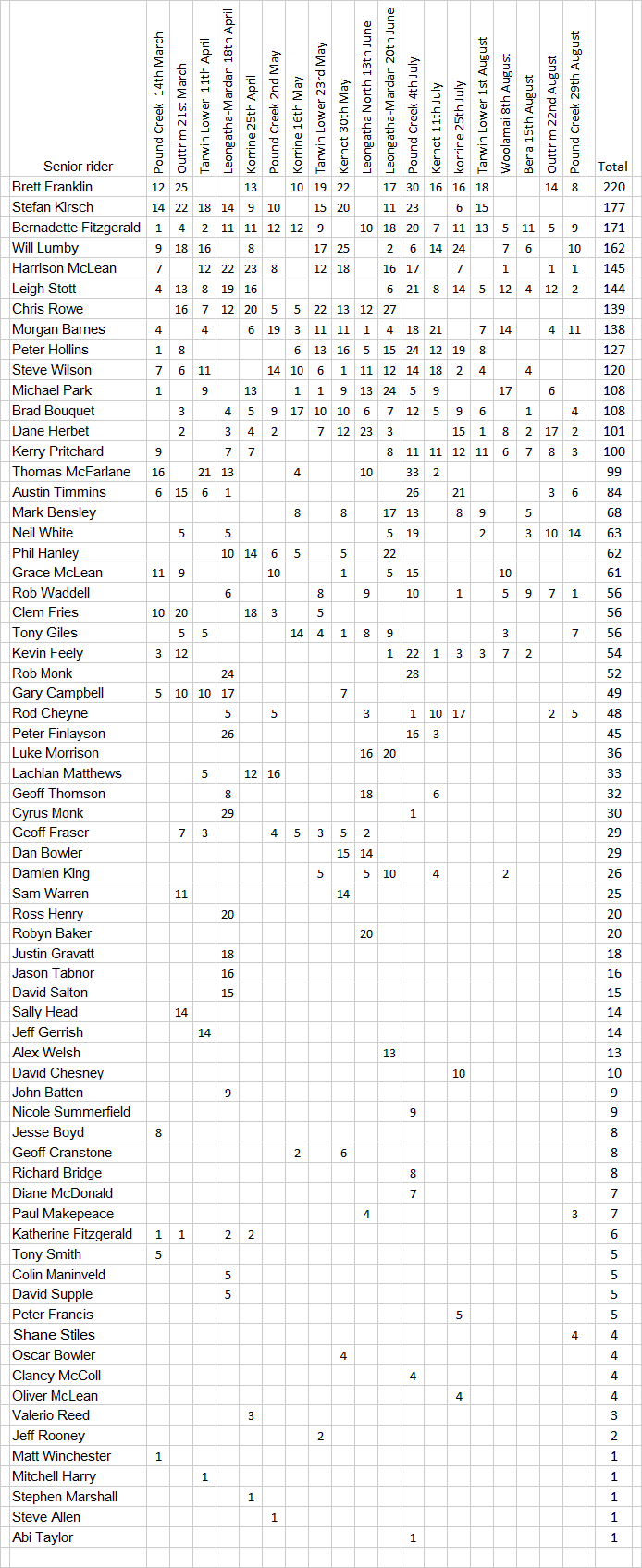 Senior-aggregate-2015