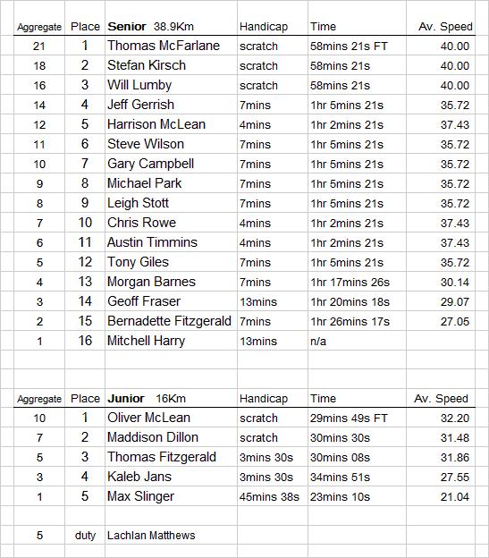 Tarwin-Lower-results-11th-April-2015