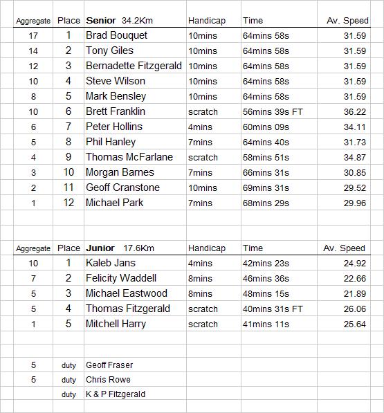 Korrine-results-16th-May-2015