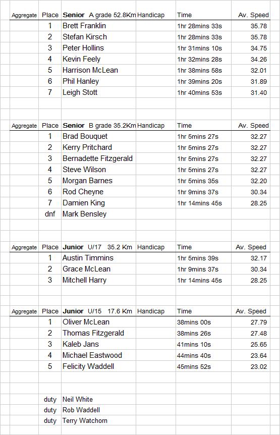 Korrine-results-27th-June-2015