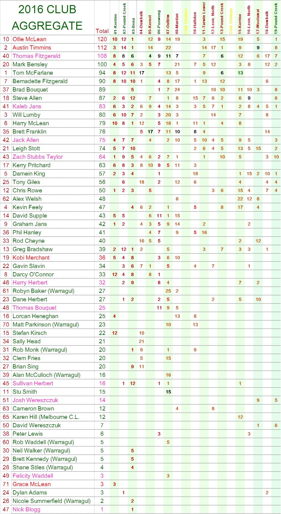 2016-aggregate